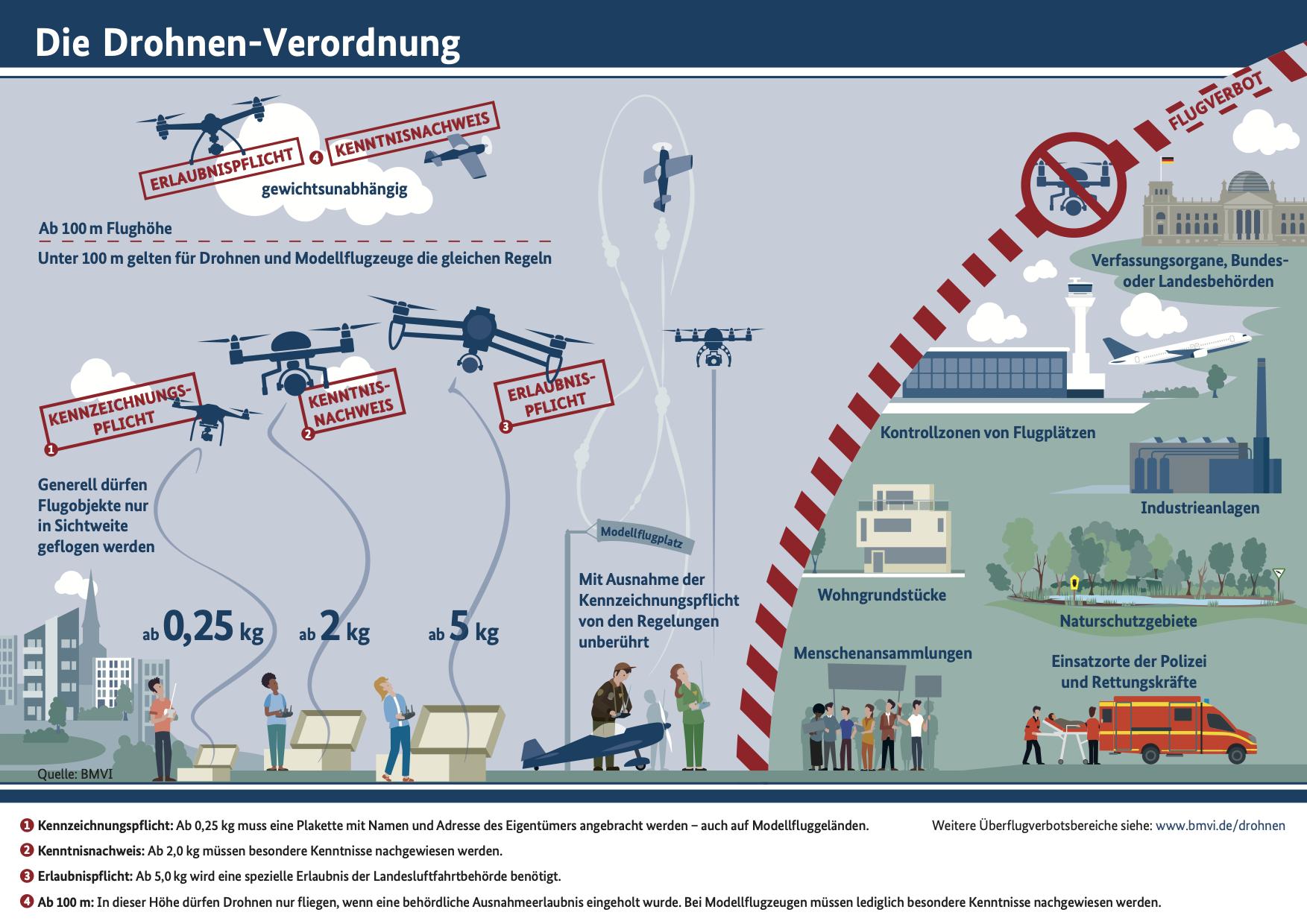 Drohnen Versicherung Nordhausen