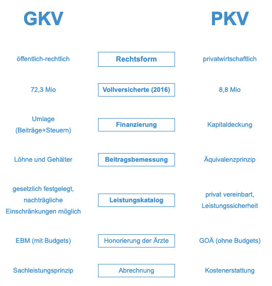 Vergleich PKV